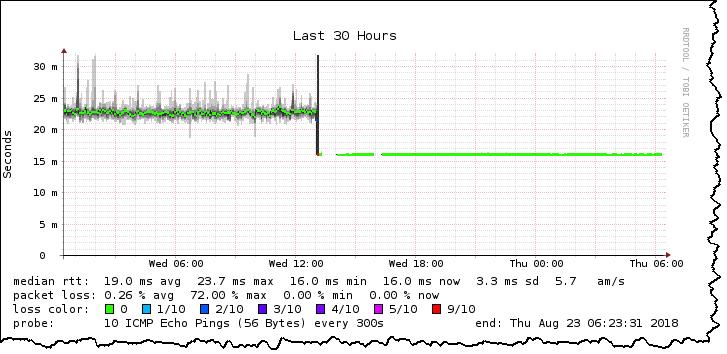 Skift fra Yousee kabelmodem- til Waoo fiber-internetforbindelse